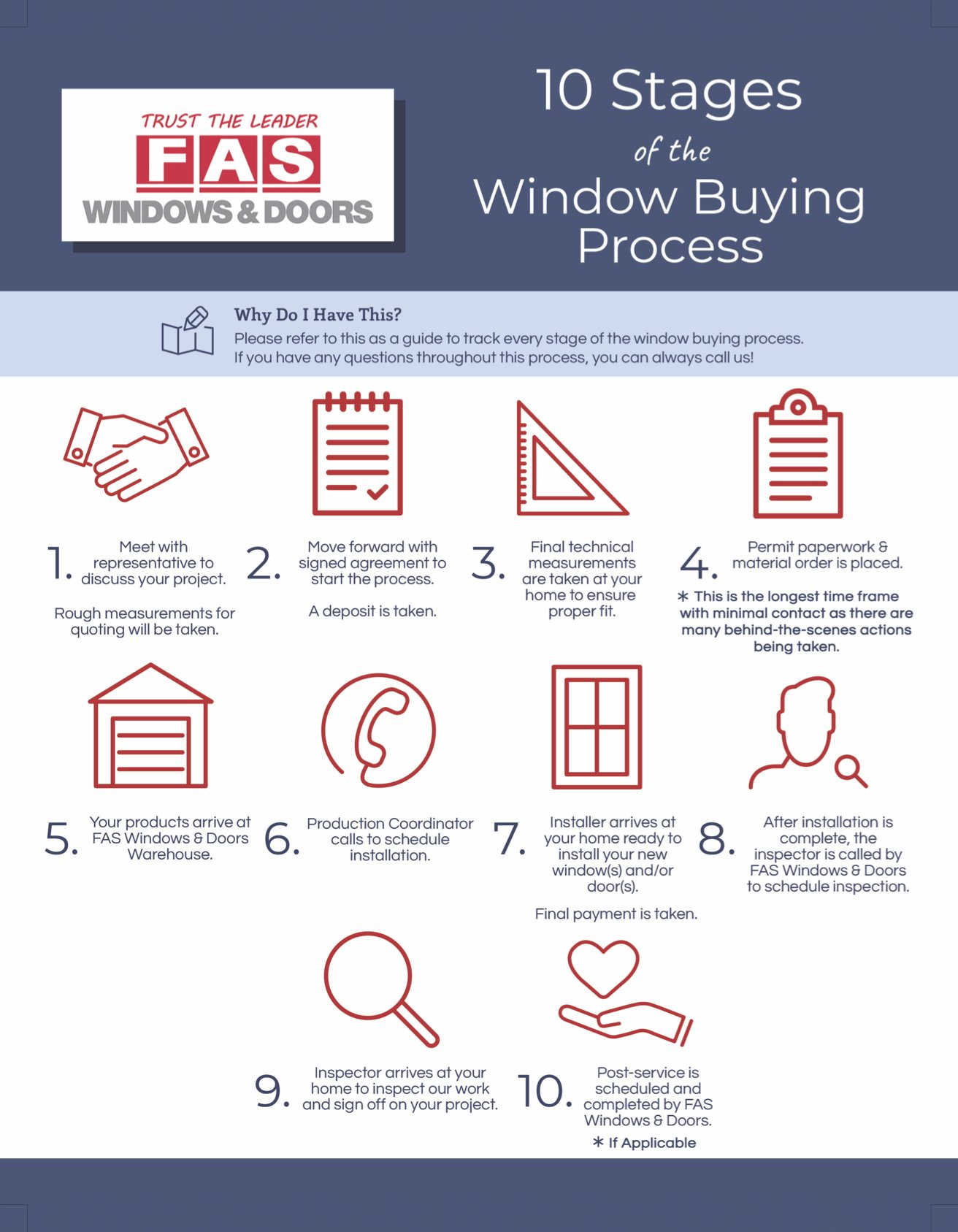 10 Stages Of The Window Buying Process